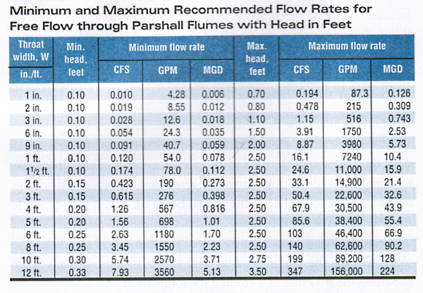 parshall flume flow rates