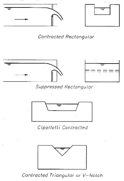 Weirs For Measuring Flow V Notch Rectangular Weir Box