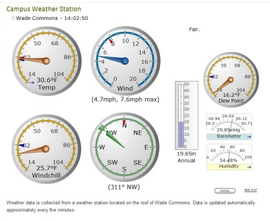 WeatherHawk web data